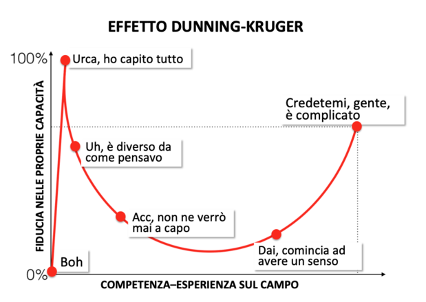 EFFETTO-DUNNING-KRUGER
